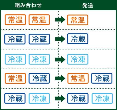 組み合わせ/発送